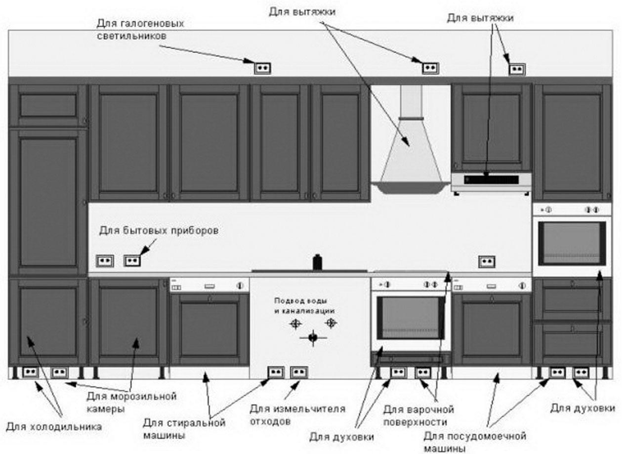 Розетки на кухне в фартуке