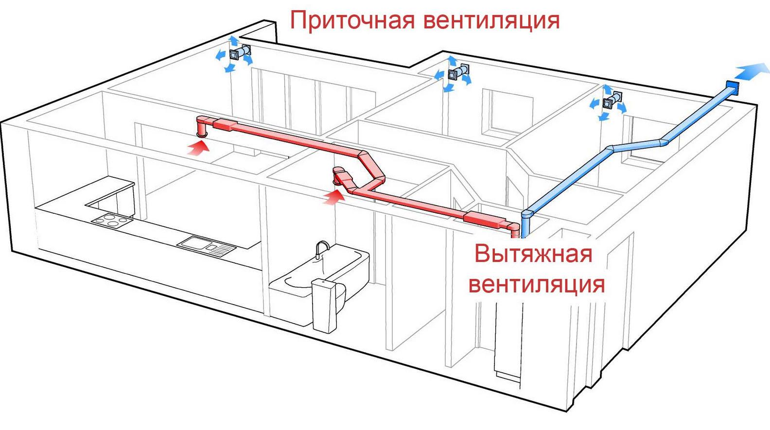 Как сделать приточно-вытяжную вентиляцию в квартире