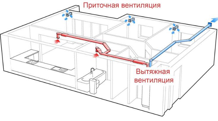 Вспомогательные каналы вентшахты в многоквартирном доме