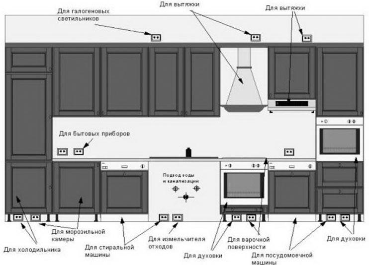 праивльное размещение розеток на кухне